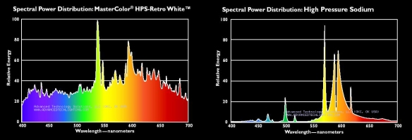 Spectral comparison of Ceramic Metal Halide to HPS Lamp