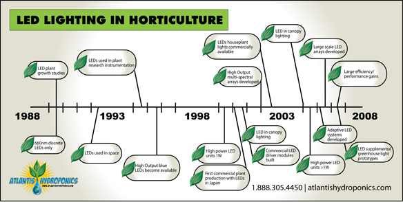 Horticulture LEd Lighting Timeline