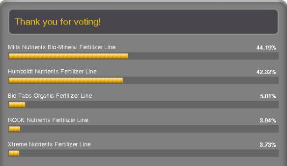 2014 Fertilizer Experiment Poll Results